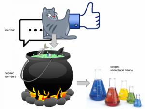 Проектирование новостной ленты в социальных сетях