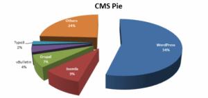Выбор лучшей CMS для сайта